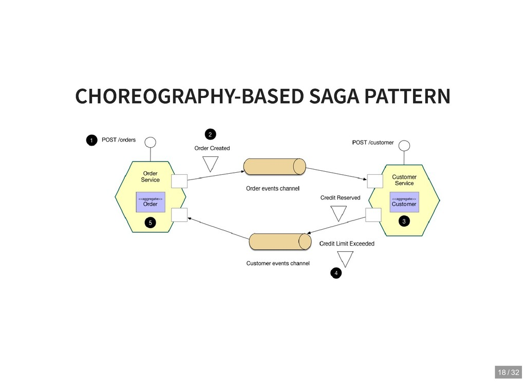 CHOREOGRAPHY-BASED SAGA PATTERN CHOREOGRAPHY-BA...