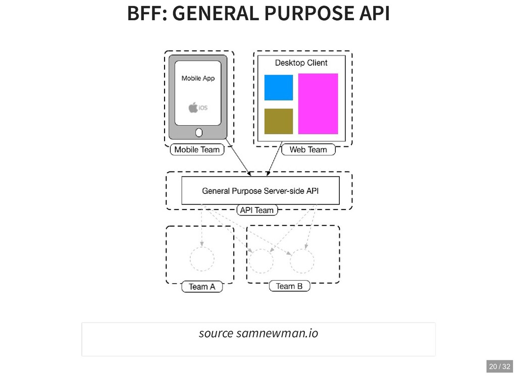 BFF: GENERAL PURPOSE API BFF: GENERAL PURPOSE A...