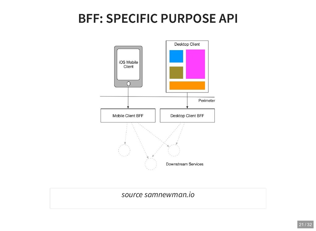 BFF: SPECIFIC PURPOSE API BFF: SPECIFIC PURPOSE...
