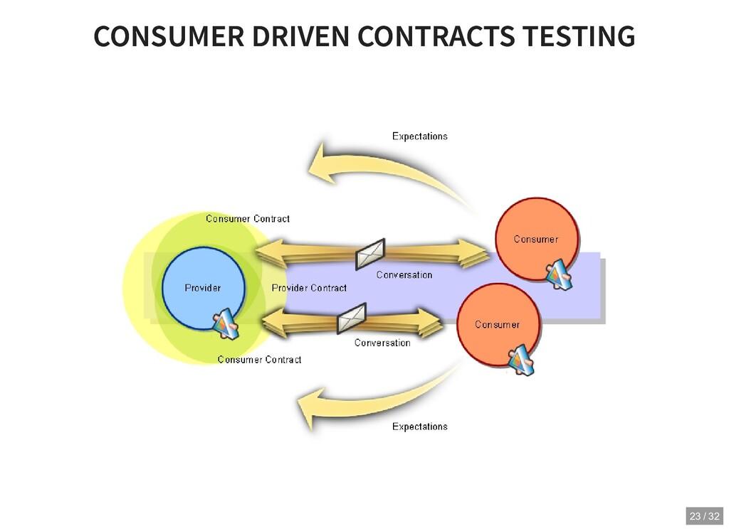 CONSUMER DRIVEN CONTRACTS TESTING CONSUMER DRIV...
