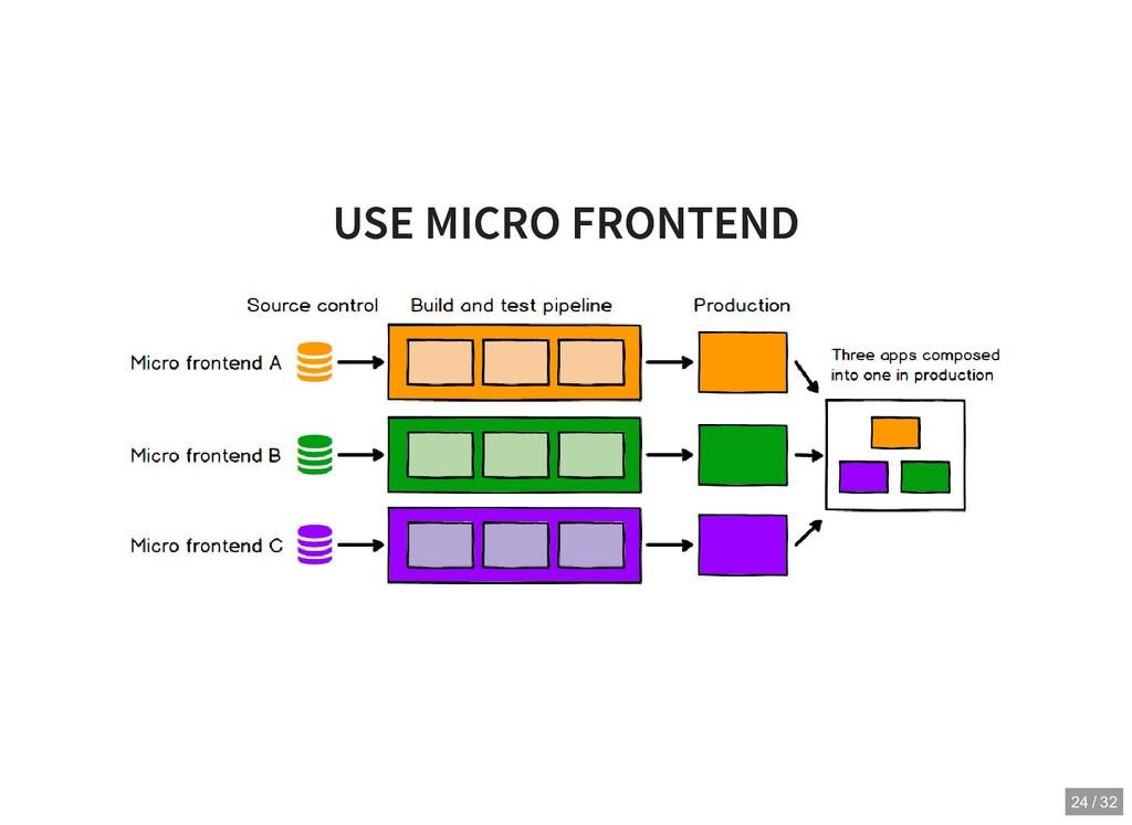 USE MICRO FRONTEND USE MICRO FRONTEND 24 / 32