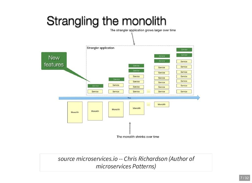 source microservices.io -- Chris Richardson (Au...