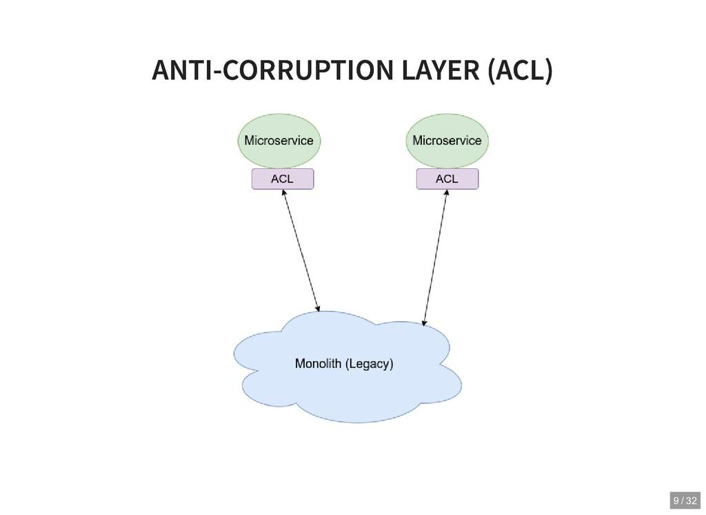 ANTI-CORRUPTION LAYER (ACL) ANTI-CORRUPTION LAY...
