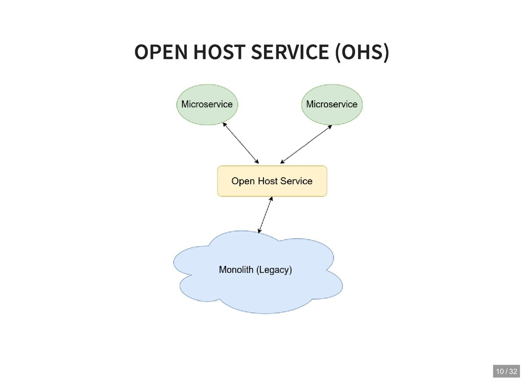 OPEN HOST SERVICE (OHS) OPEN HOST SERVICE (OHS)...