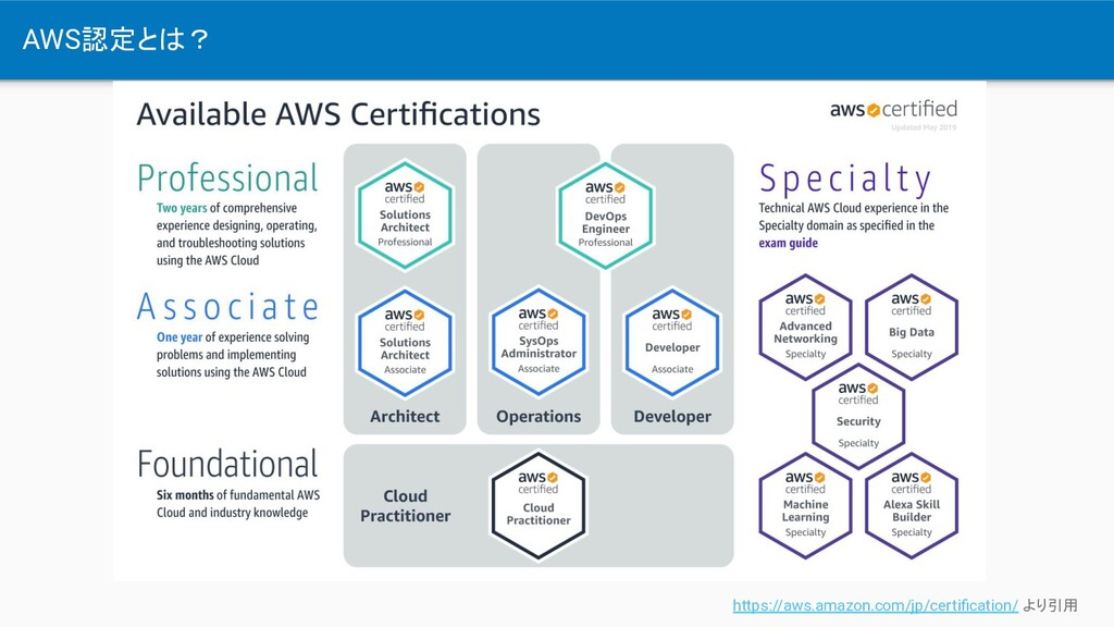 AWS認定とは? https://aws.amazon.com/jp/certification...