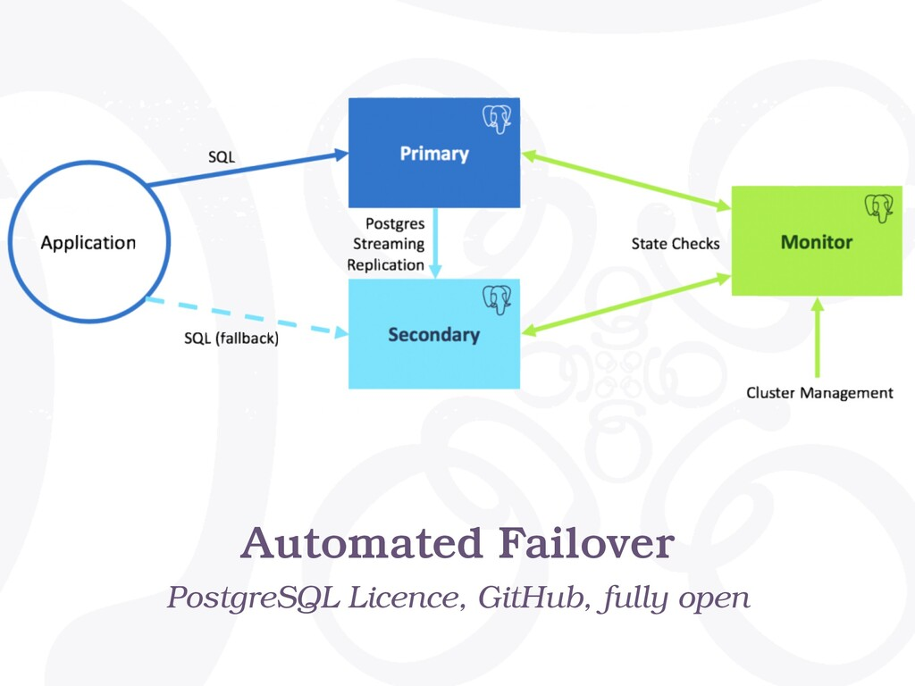 Automated Failover PostgreSQL Licence, GitHub, ...