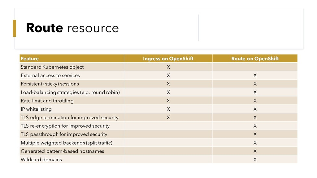 Route resource Feature Ingress on OpenShift Rou...