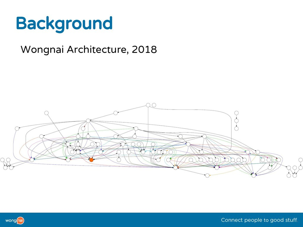 Background Wongnai Architecture, 2018
