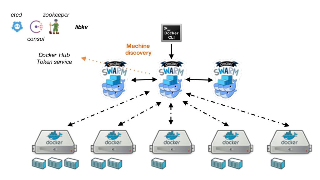 Docker CLI Docker Hub Token service etcd consul...