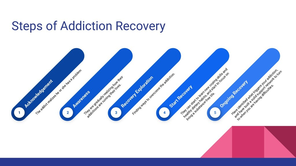 5 Ongoing Recovery H ave identified w hat trigge...