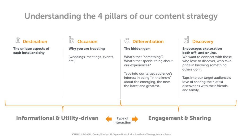 Understanding the 4 pillars of our content stra...
