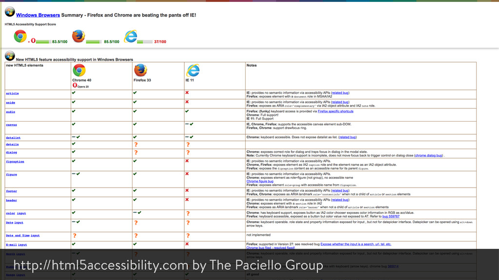 http://html5accessibility.com by The Paciello G...