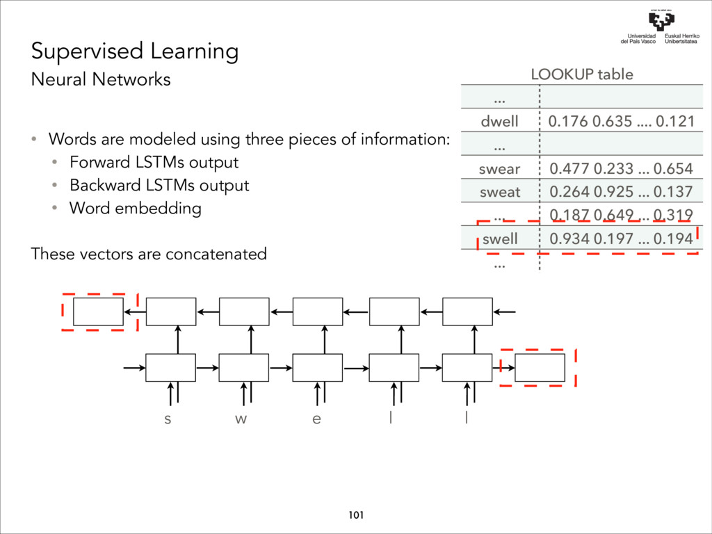 Supervised Learning Neural Networks • Words are...