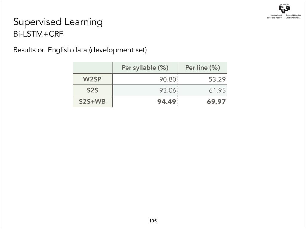 Supervised Learning Bi-LSTM+CRF Results on Engl...
