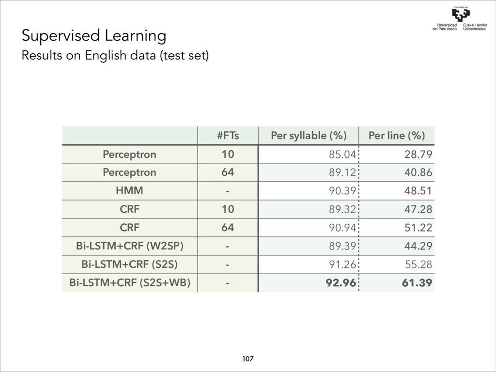 Supervised Learning Results on English data (te...