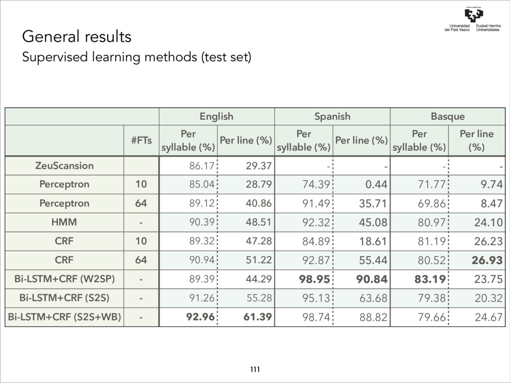 General results Supervised learning methods (te...