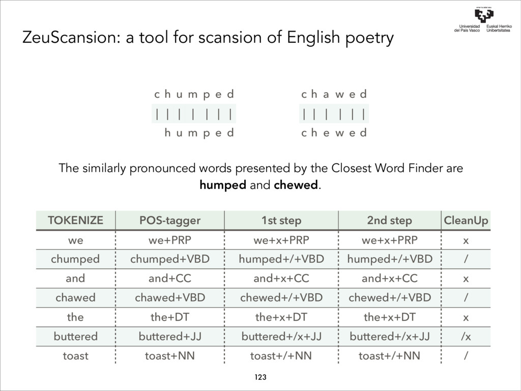ZeuScansion: a tool for scansion of English poe...