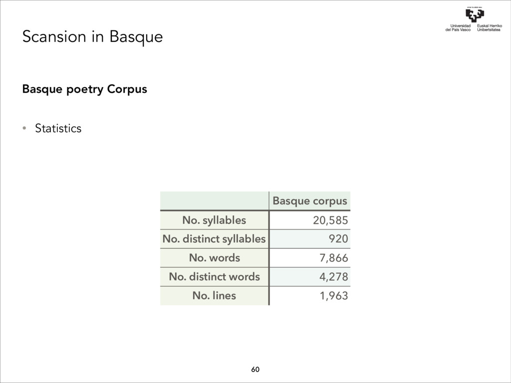 Scansion in Basque Basque poetry Corpus • Stati...