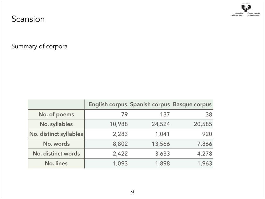 Scansion Summary of corpora Basque corpus 38 20...