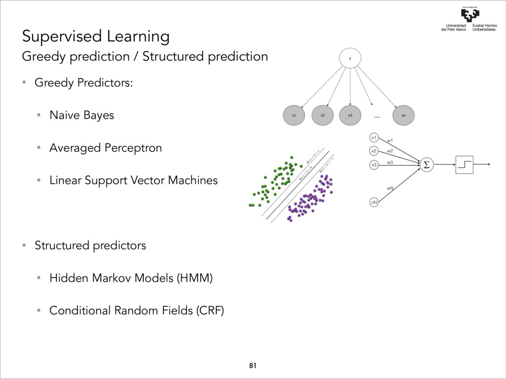 Supervised Learning Greedy prediction / Structu...