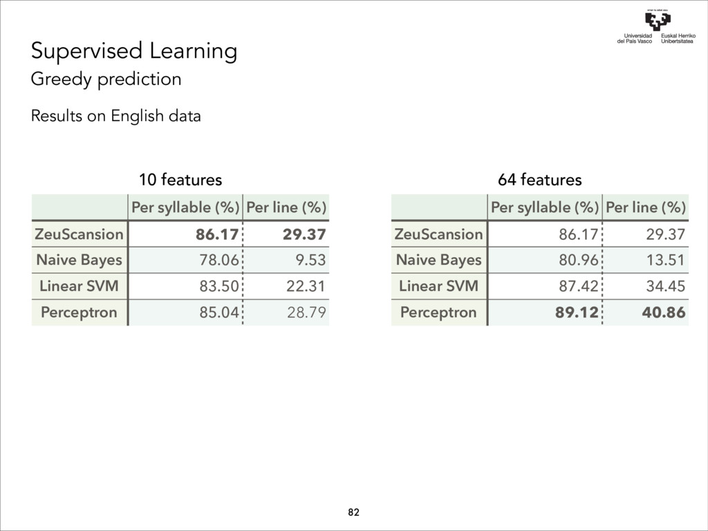 Supervised Learning Greedy prediction Results o...