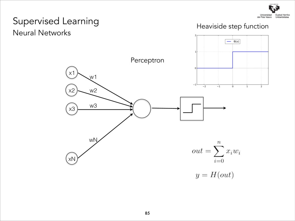 Supervised Learning Neural Networks w1 w2 w3 wN...