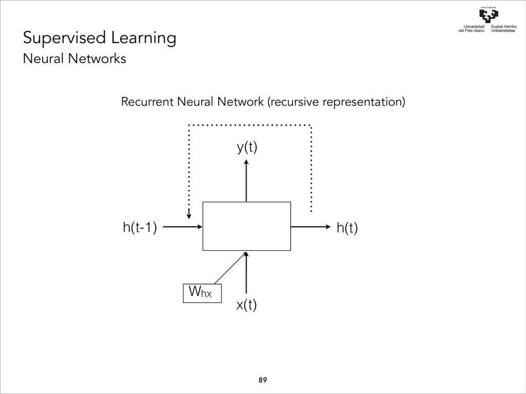 Supervised Learning Neural Networks h(t) y(t) x...