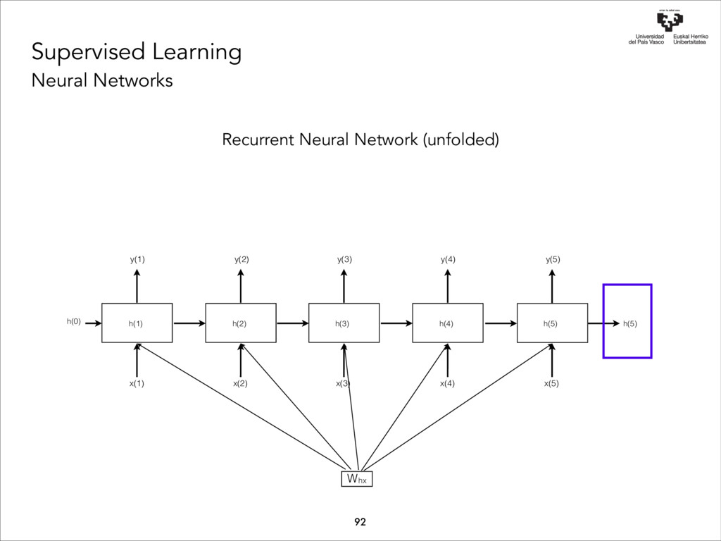 hx Supervised Learning Neural Networks y(5) W y...