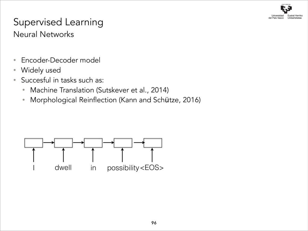 Supervised Learning Neural Networks I dwell in ...
