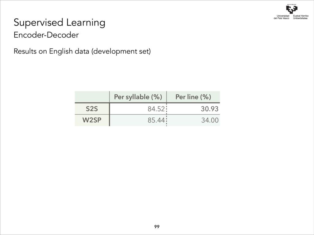 Supervised Learning Encoder-Decoder Results on ...