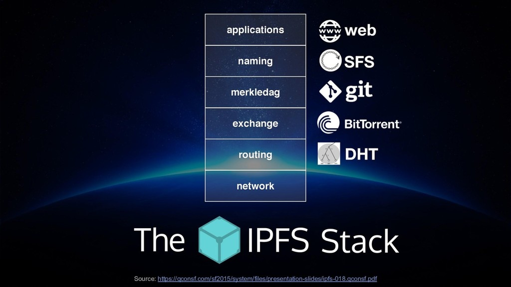 Image of the stack and what all IPFS is built o...