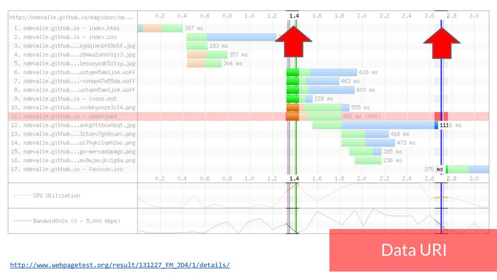 Data URI http://www.webpagetest.org/result/1312...