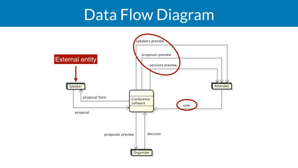 Data Flow Diagram External entity