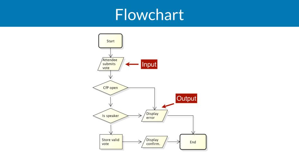 Flowchart Input Output