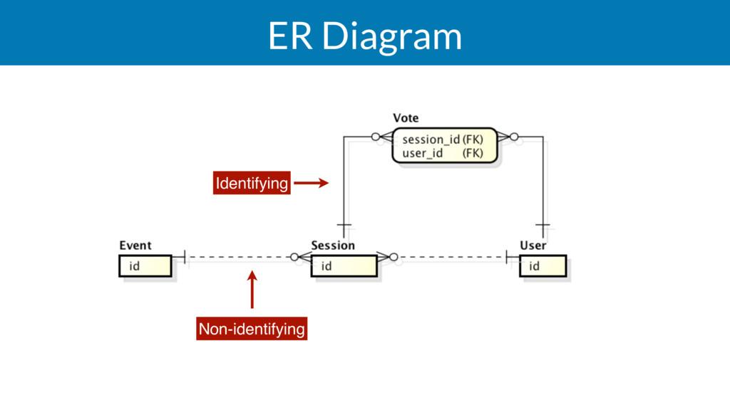 ER Diagram Non-identifying Identifying