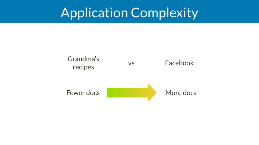 Application Complexity More docs Fewer docs Gra...