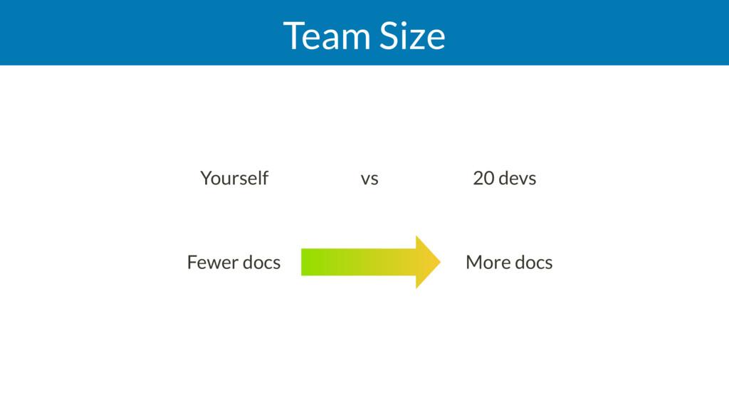 Team Size Yourself vs 20 devs More docs Fewer...