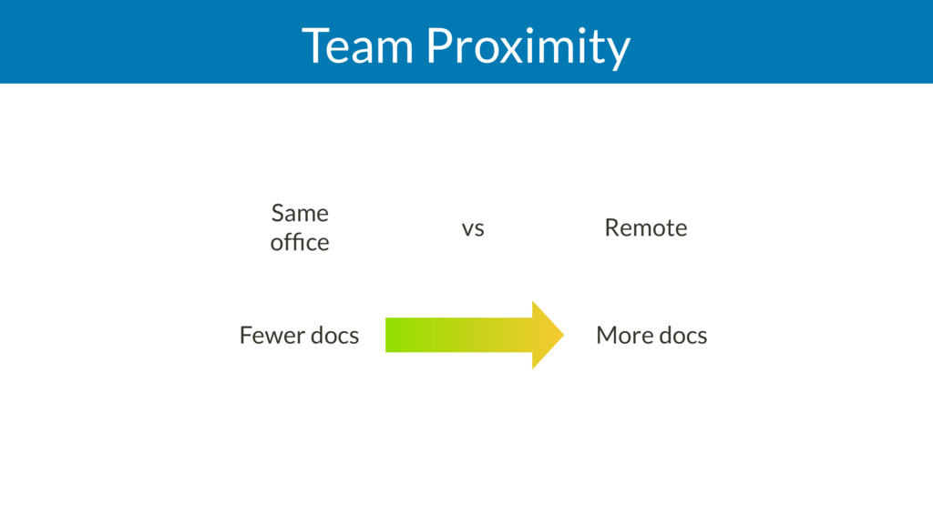 Team Proximity Same office vs Remote More docs...