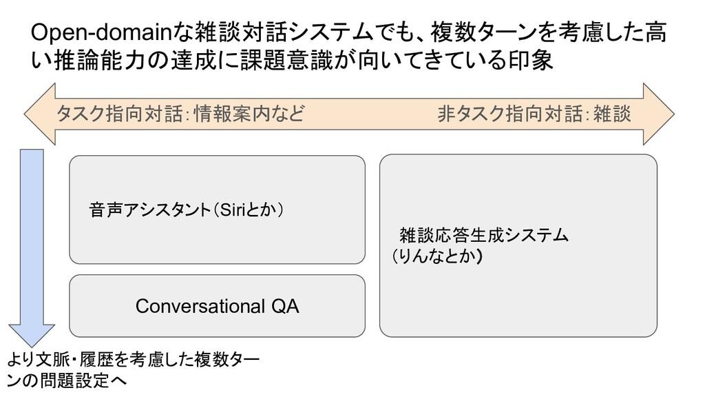 Open-domainな雑談対話システムでも、複数ターンを考慮した高 い推論能力の達成に課題意...