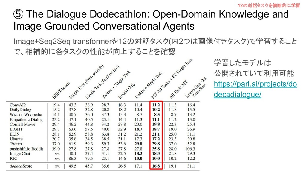 ⑤ The Dialogue Dodecathlon: Open-Domain Knowled...