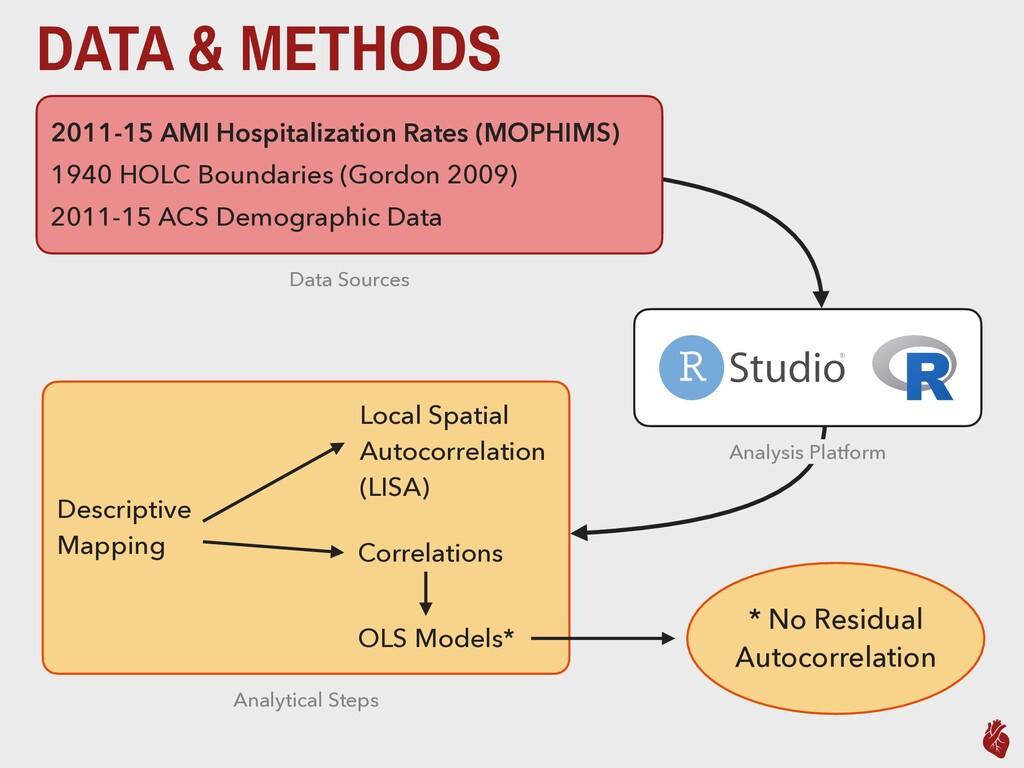 DATA & METHODS 2011-15 AMI Hospitalization Rate...