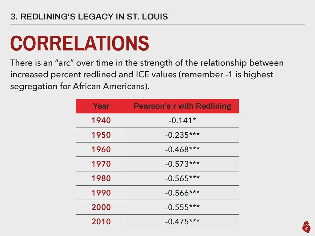 3. REDLINING'S LEGACY IN ST. LOUIS CORRELATIONS...