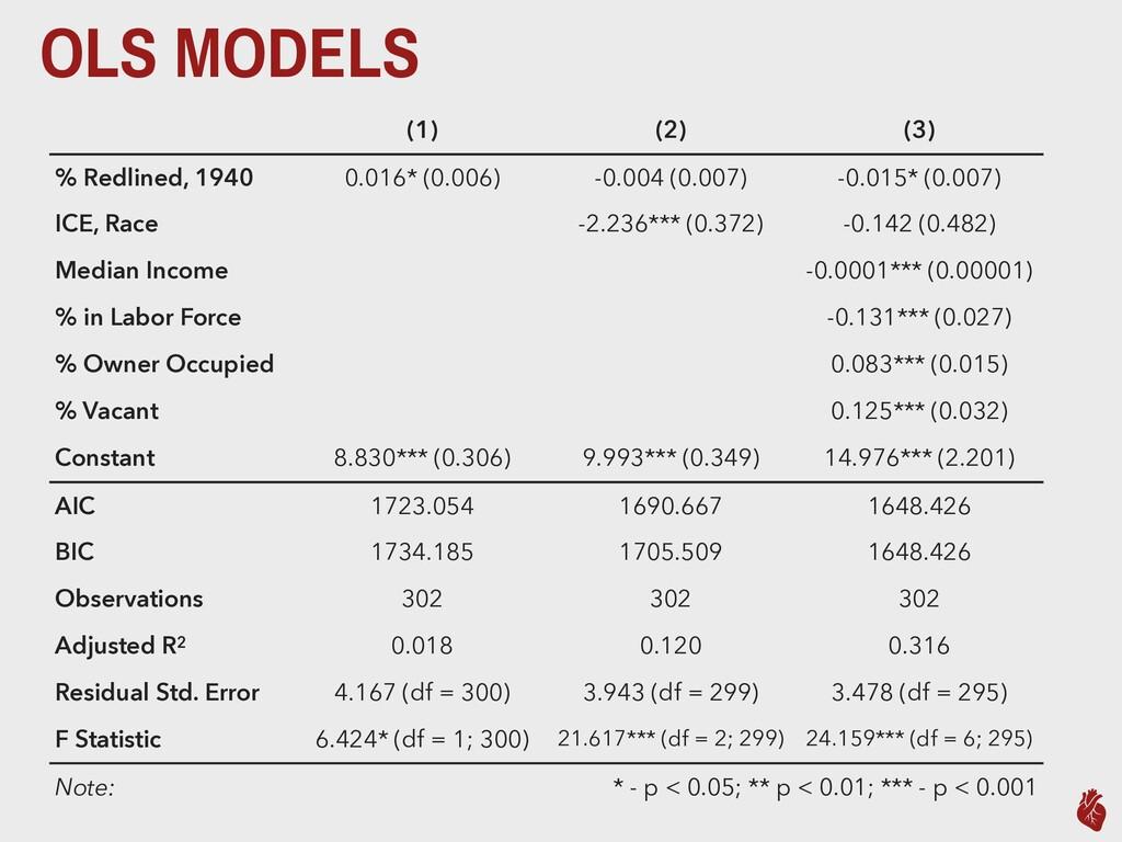 OLS MODELS (1) (2) (3) % Redlined, 1940 0.016* ...