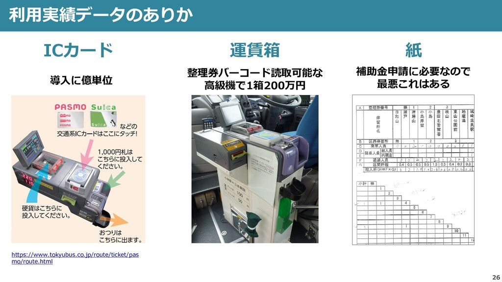 26 利用実績データのありか https://www.tokyubus.co.jp/route...