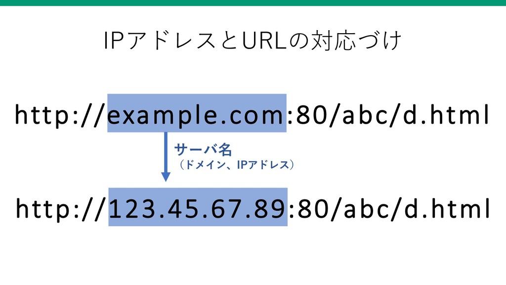 http://example.com:80/abc/d.html  ...