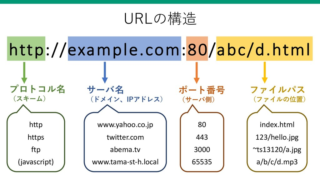 http://example.com:80/abc/d.html !  ...