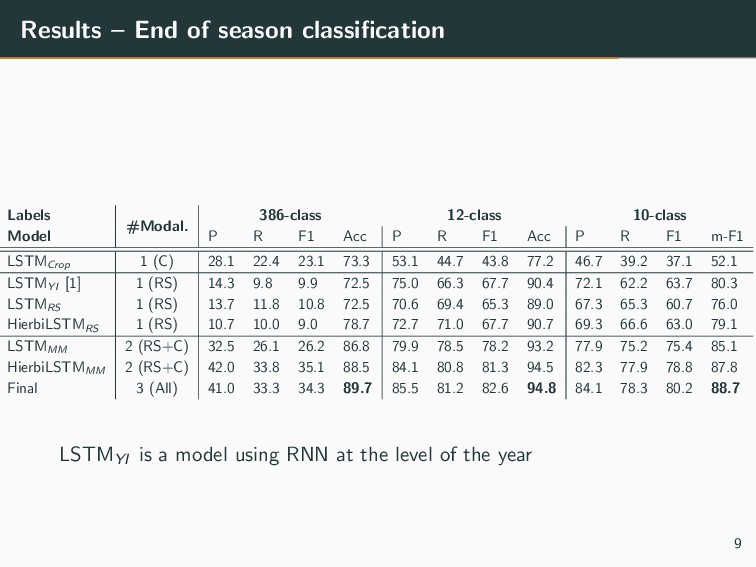 Results – End of season classification Labels #M...