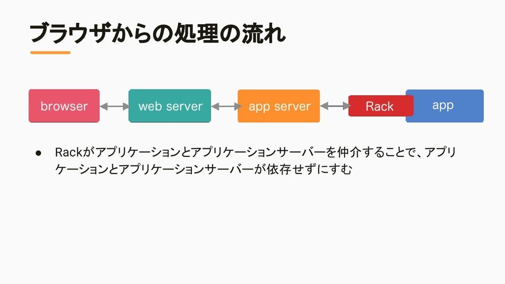 ブラウザからの処理の流れ ● Rackがアプリケーションとアプリケーションサーバーを仲介するこ...