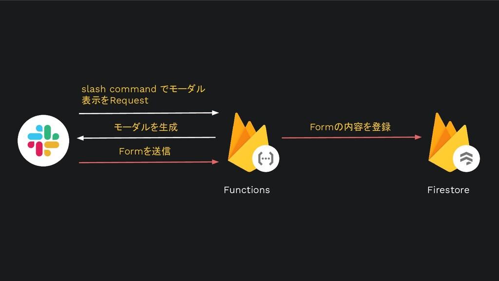 Firestore slash command でモーダル 表示をRequest モーダルを生...