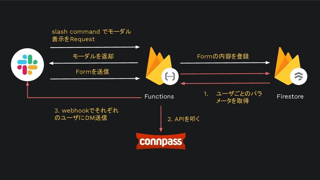 Firestore slash command でモーダル 表示をRequest モーダルを返...